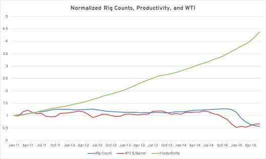 Rigs Productivity WTI