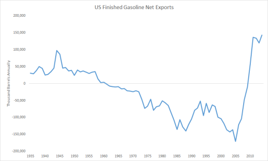Gasoline Net Exports Historical