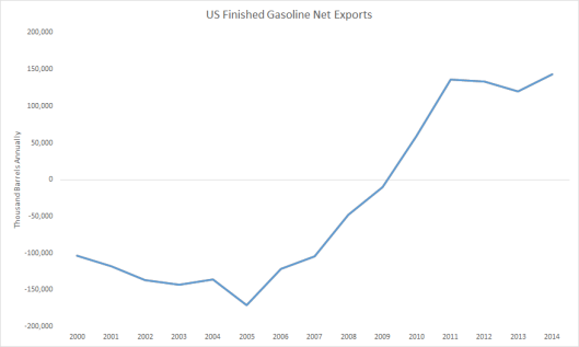 Gasoline Net Exports since 2000.png